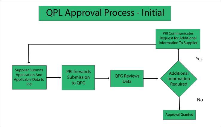 QPL Approval Process