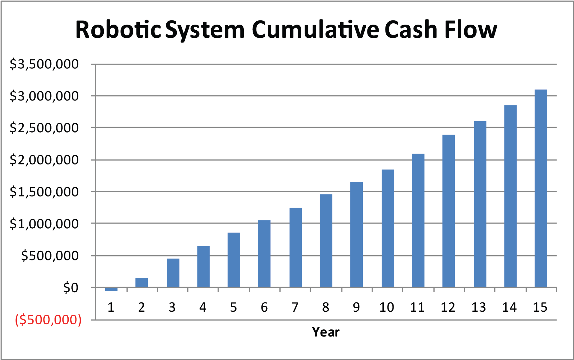 Robotic Cumulative Cash Flow Example Over 15 years