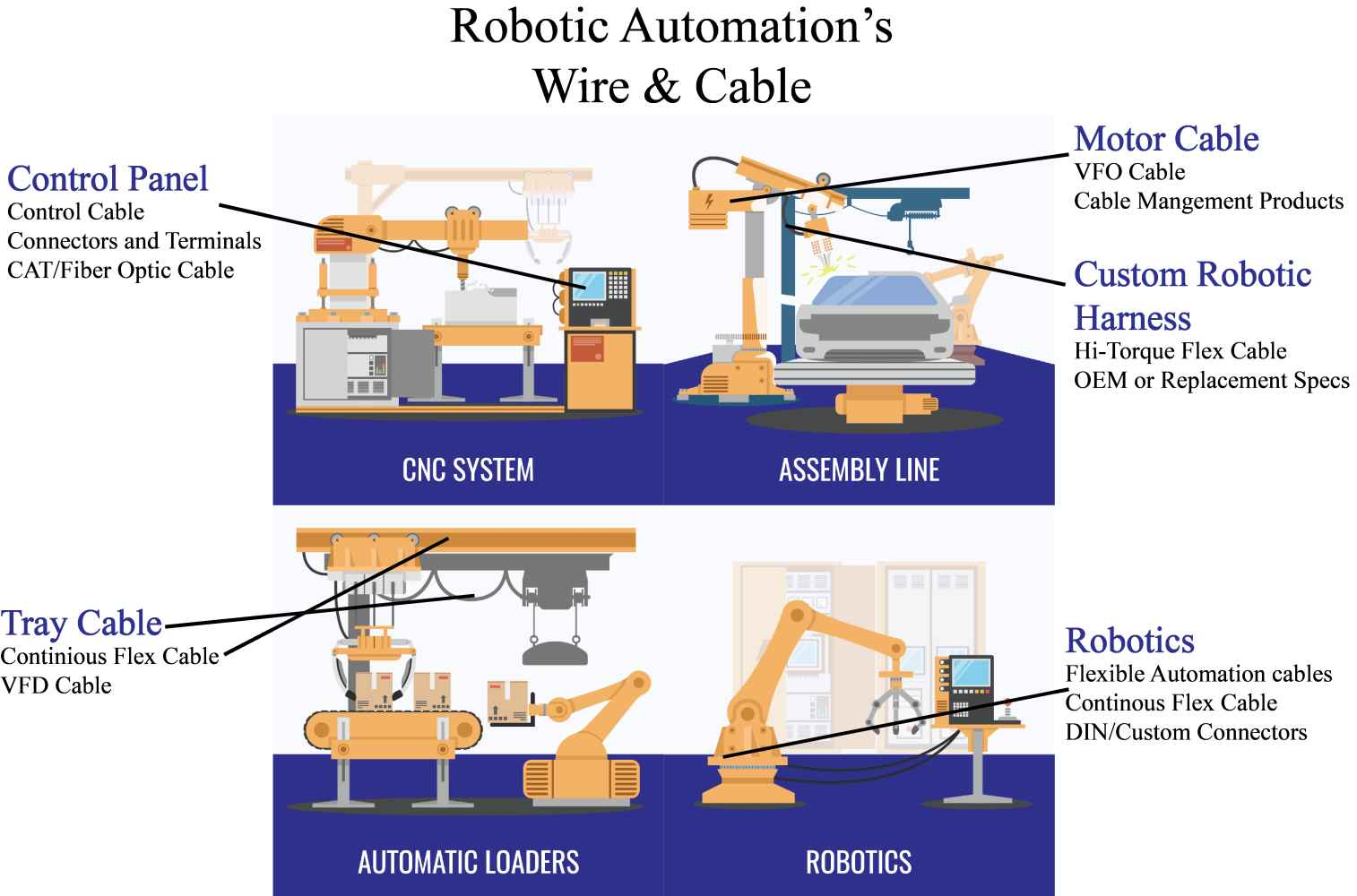 Robotic automation diagram of products