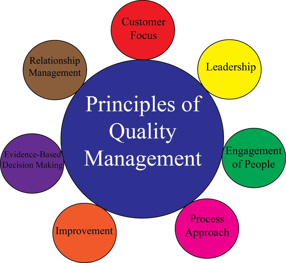 ISO 9000: The 7 Principles of Quality Management