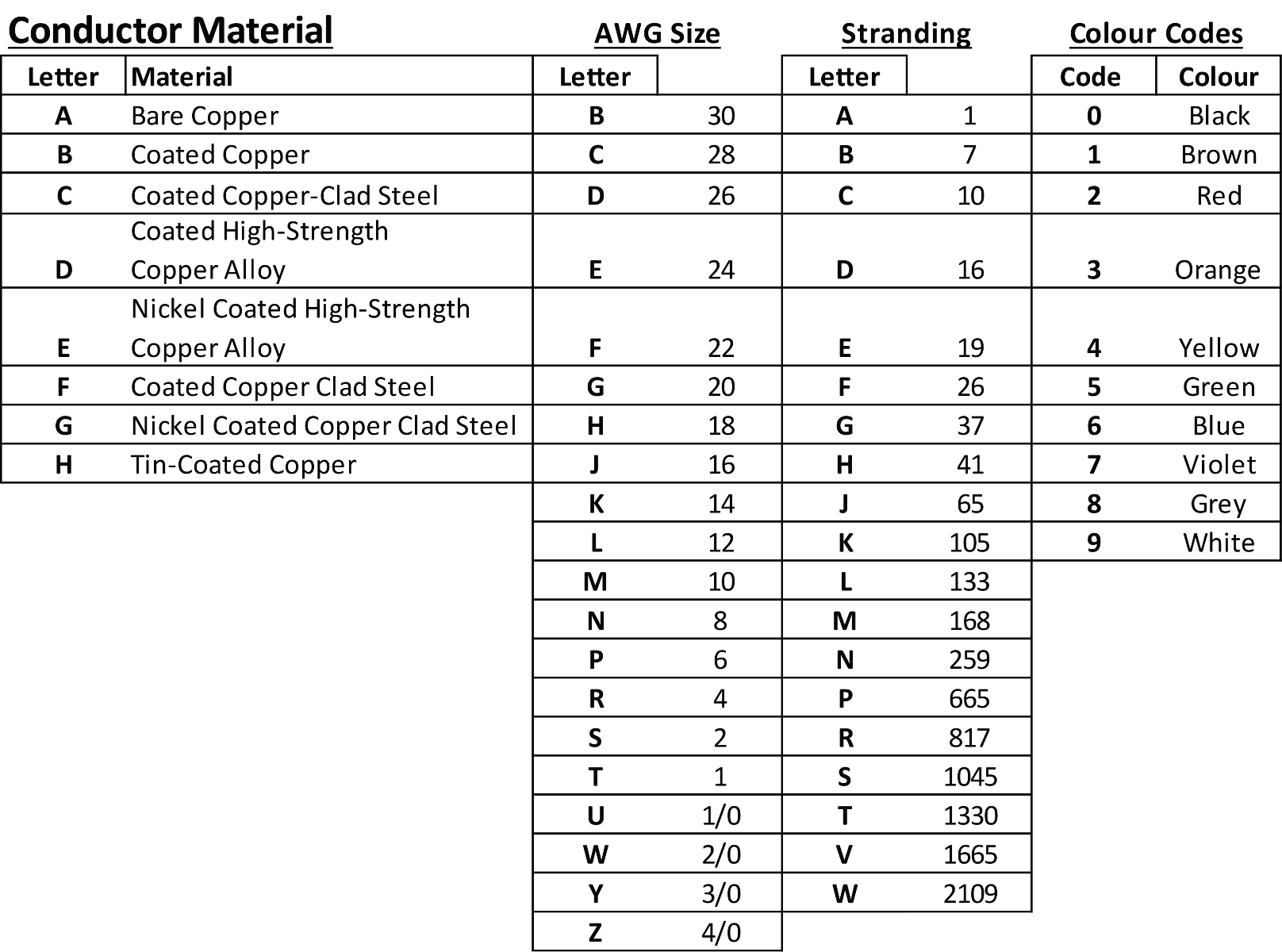 M16878 Conversion Chart